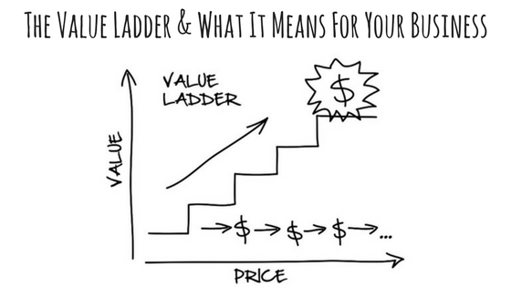 The Only Guide to Clickfunnels Value Ladder